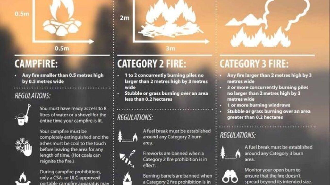 Smaller fire categories
